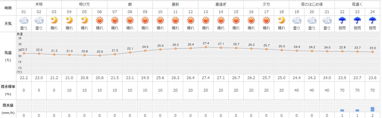 1時間ごとの天気予報(気象協会)