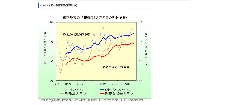 東京の天気予報の成績