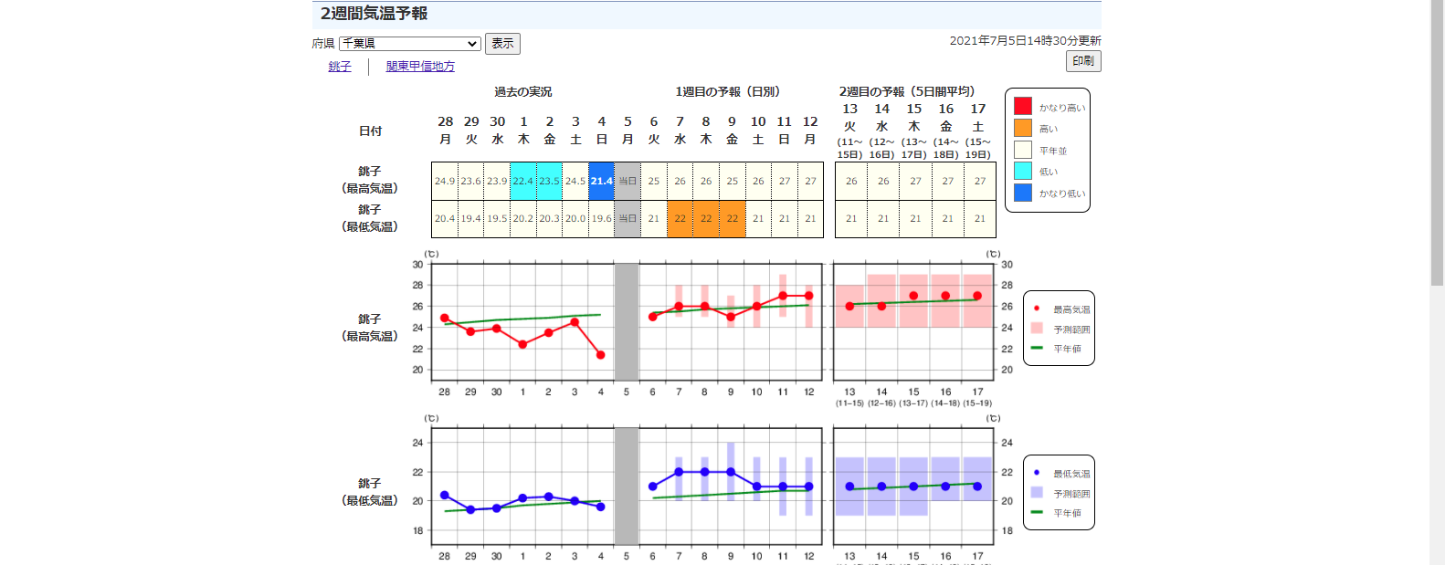 気象庁2週間気温予想
