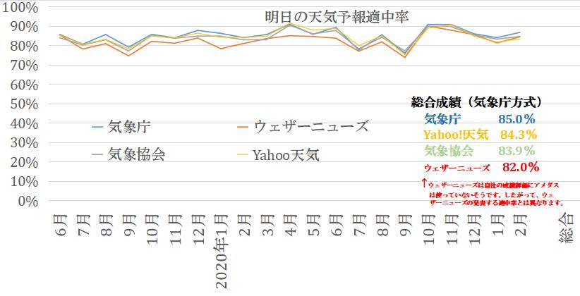 適中率グラフ20212月まで