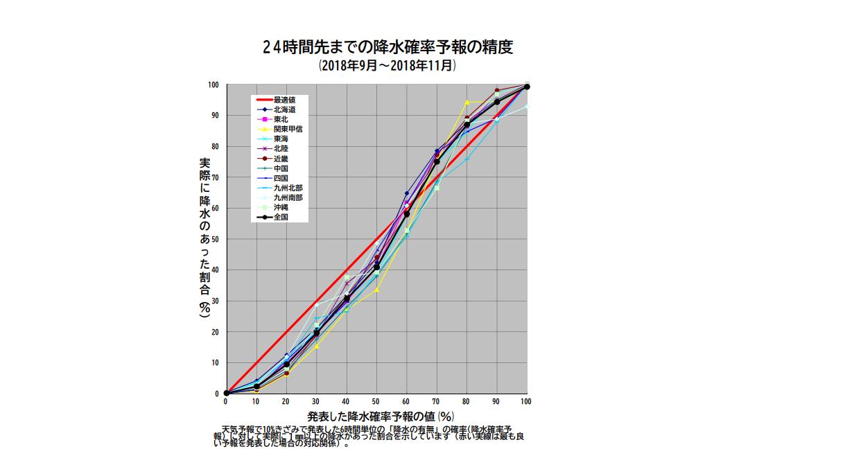 降水確率グラフ