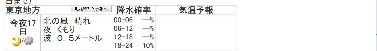 気象庁東京の天気予報例