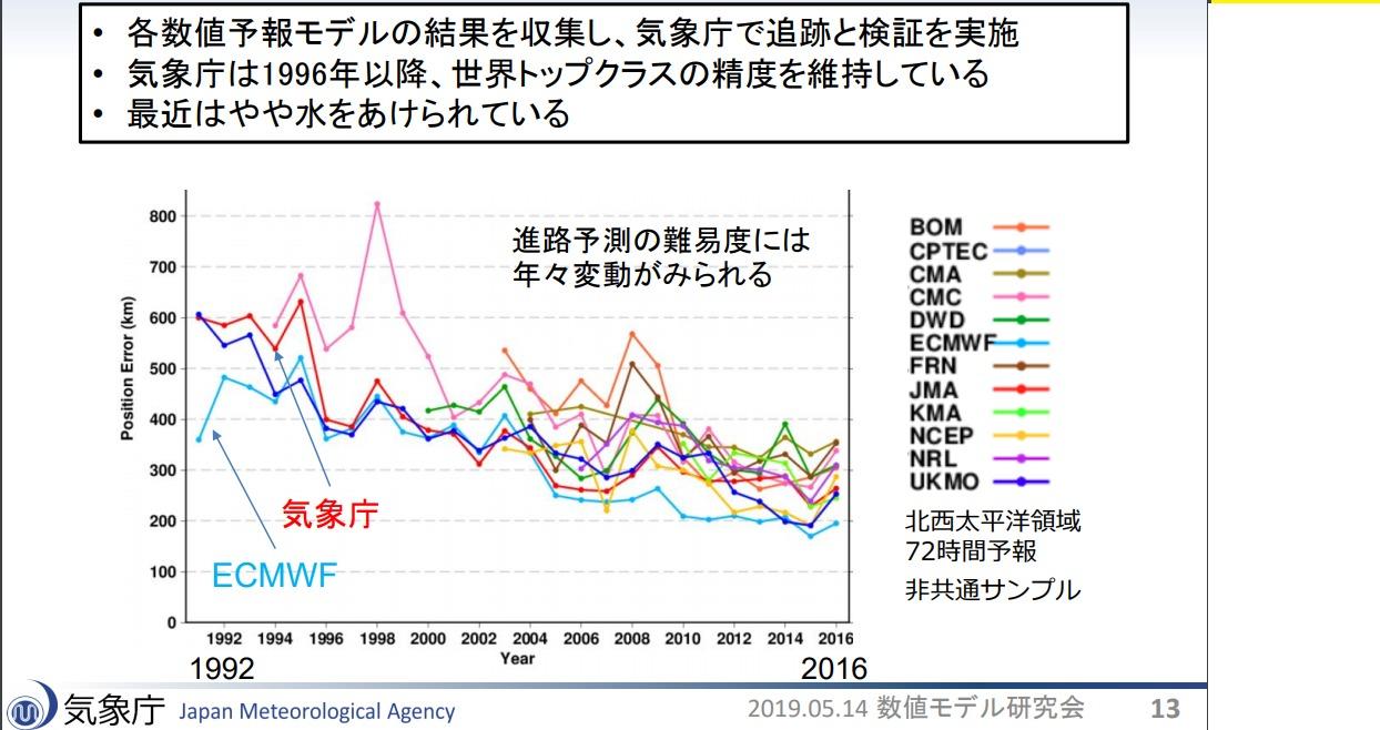 世界の台風進路予想比較