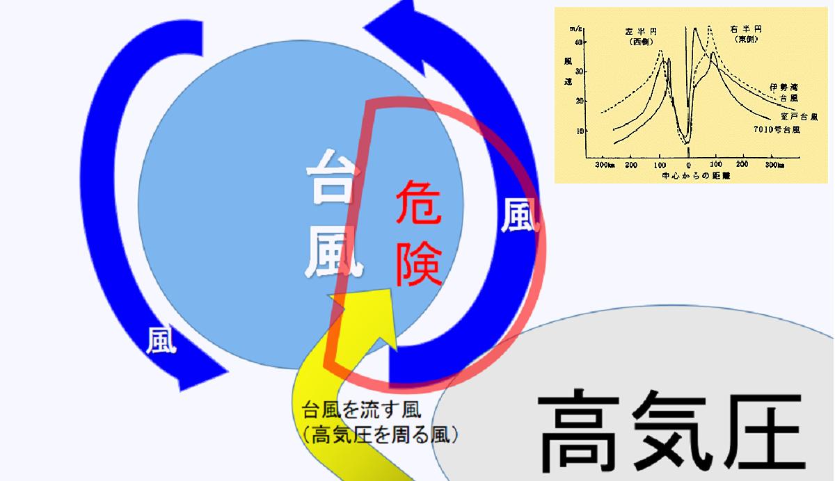 台風の危険円