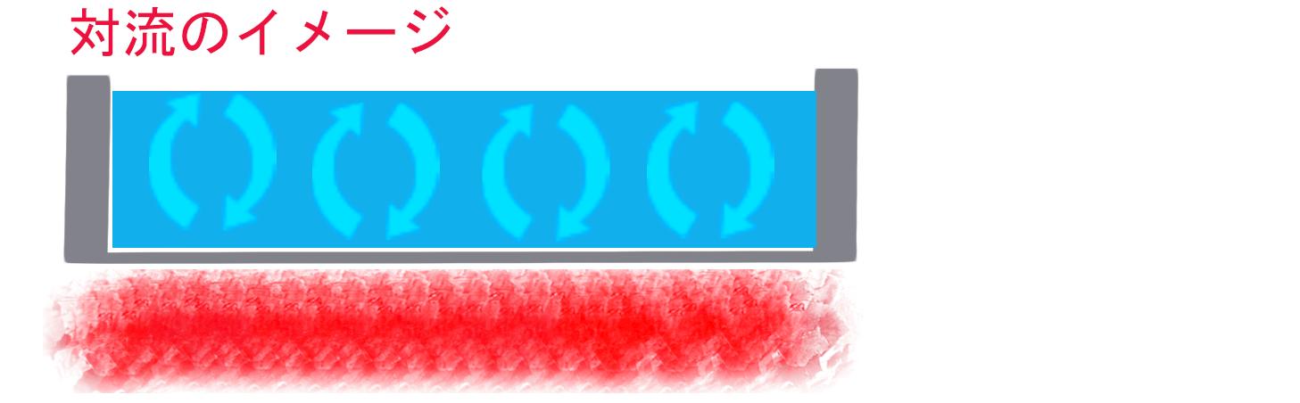 対流のイメージ