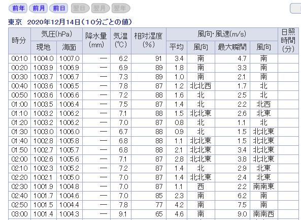 最新の気象データ検索(10分ごとの)
