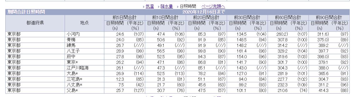 東京アメダス機関合計(日照)