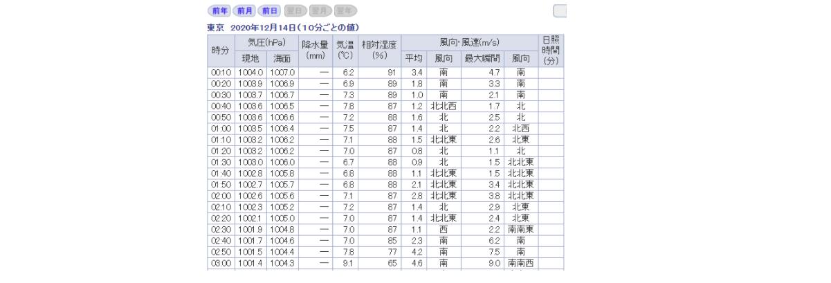 過去の気象データ検索結果(気温)