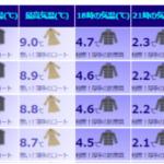 平年値でみる気温と服装サイト