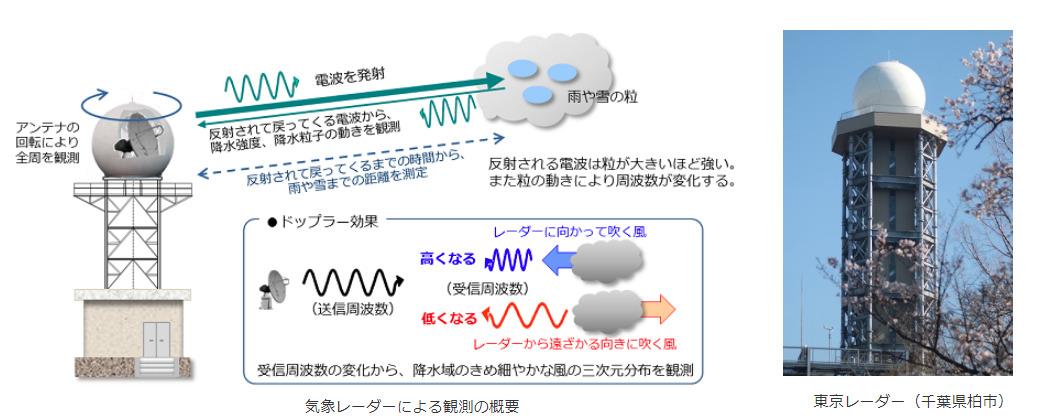 気象庁のレーダー観測