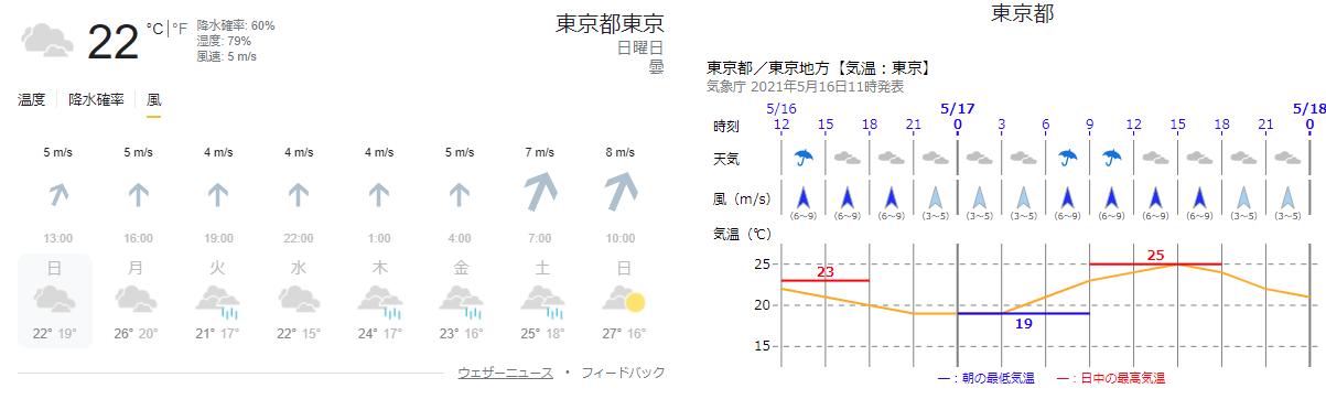 地点予想(風)の比較