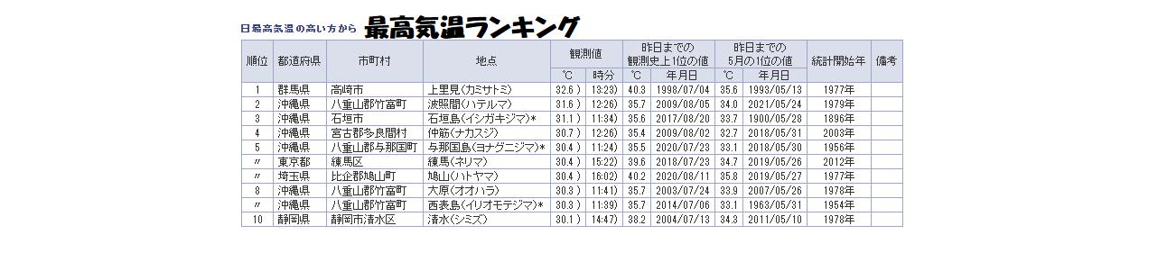 最高気温気温ランキング(今日)