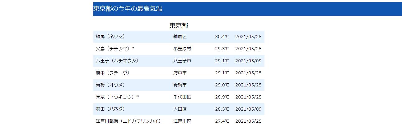 県ごとの最高気温(イメージ)