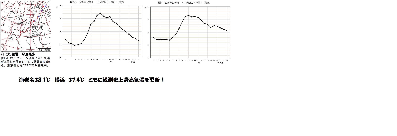 神奈川県の観測史上最高気温