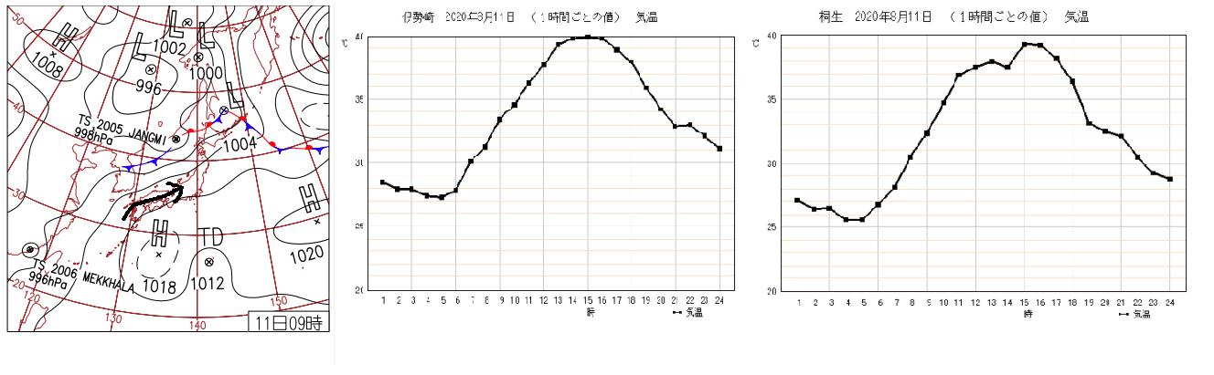 群馬県の最高気温
