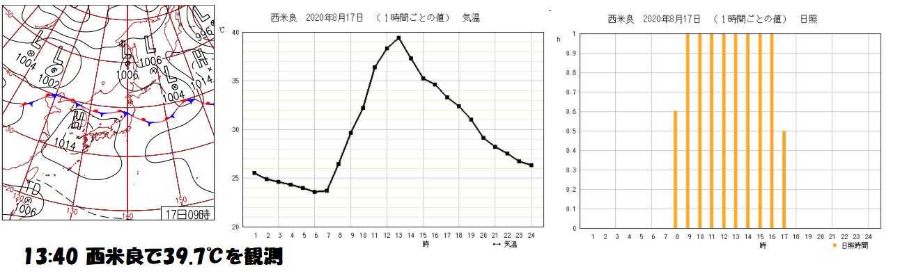 西米良(宮崎県)の最高気温