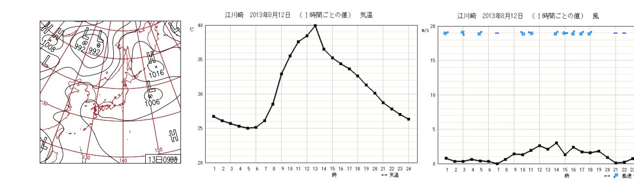 高知県の最高気温