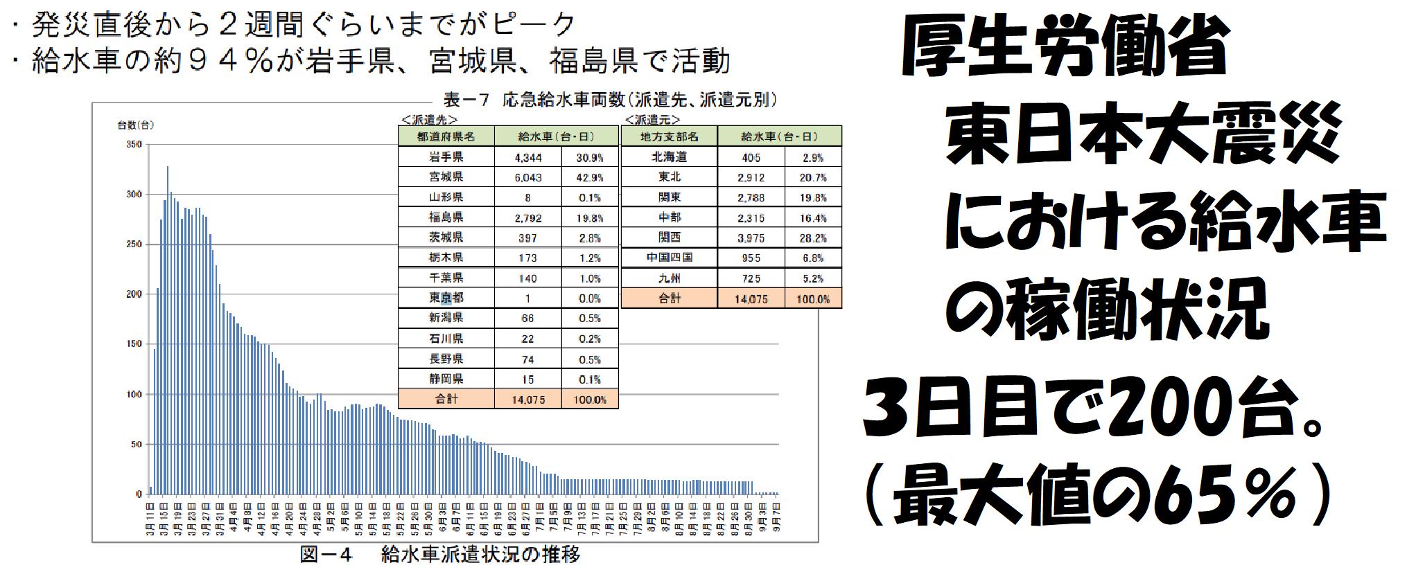 災害時の給水車の稼働状況(東日本大震災)