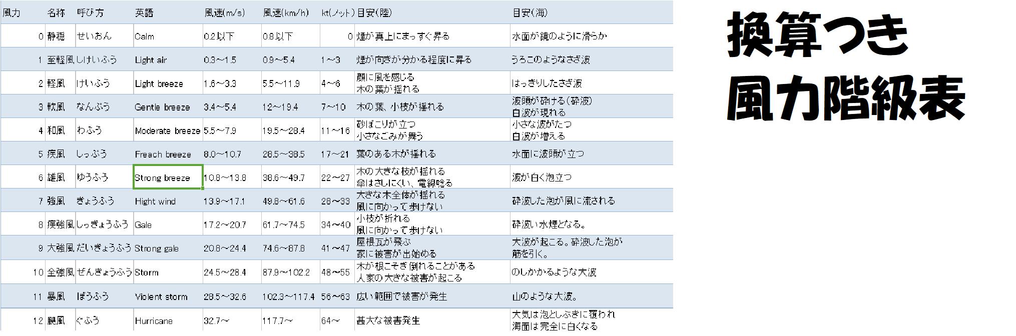 風力階級表