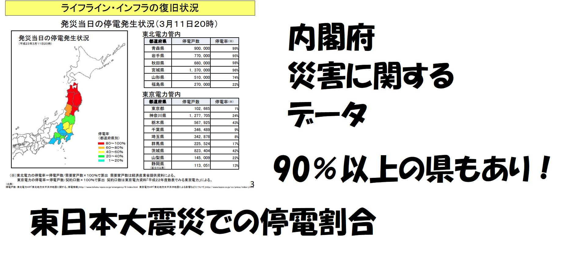 東日本大震災の停電の割合